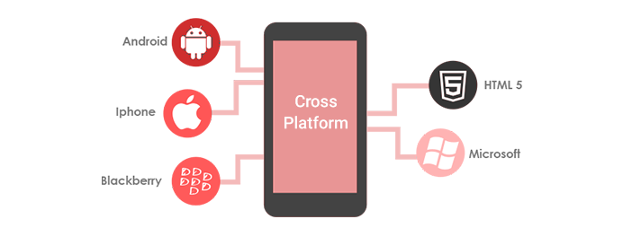 Cross-Platform App Development Services