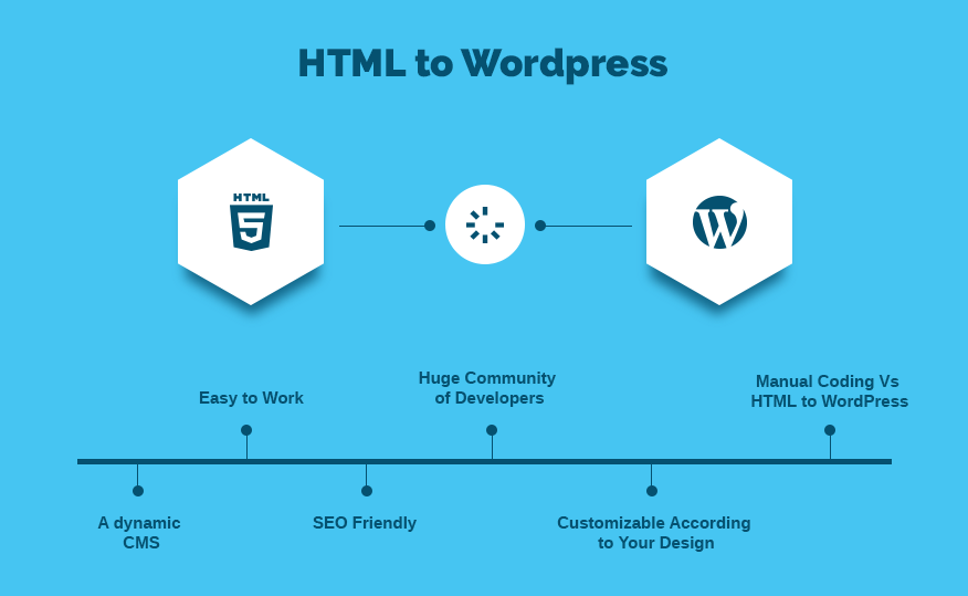 Best Reasons to Convert Your HTML Website Into WordPress Theme