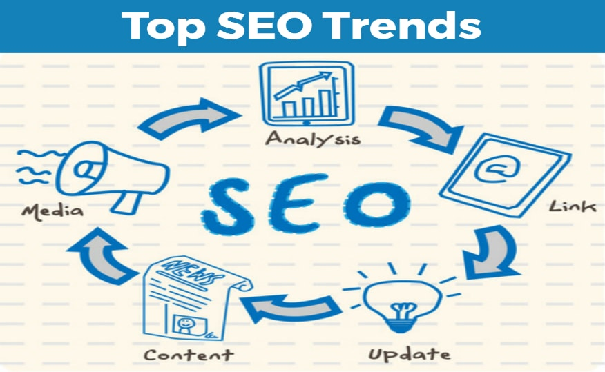 Upcoming SEO Trends For SEO Experts To Implement in 2017