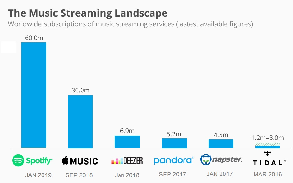 Market Leading Music Streaming Apps