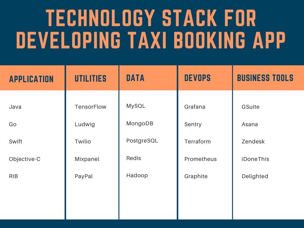 Technology Stack For Developing Taxi Booking App