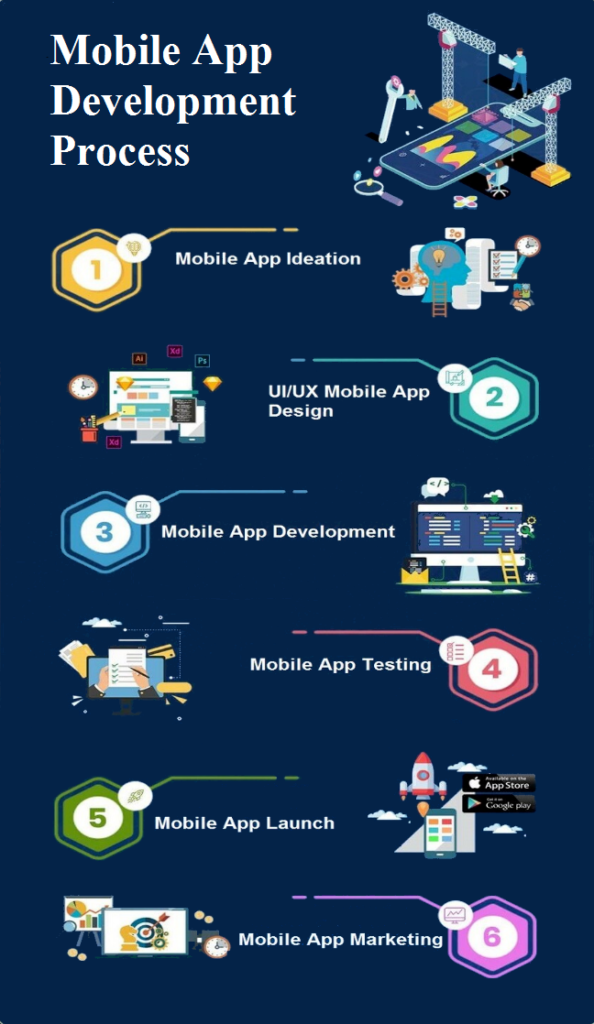mobile app development infographics