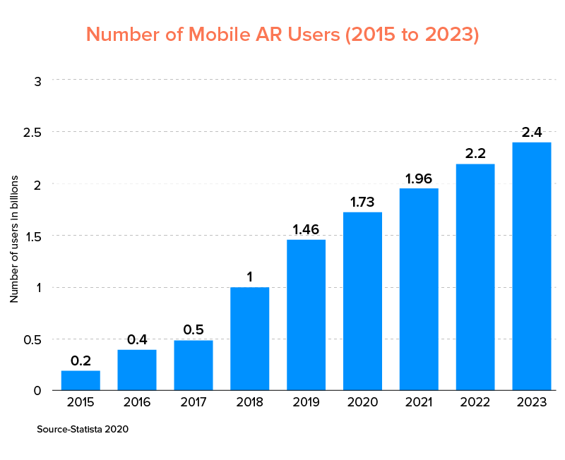 number of mobile ar users