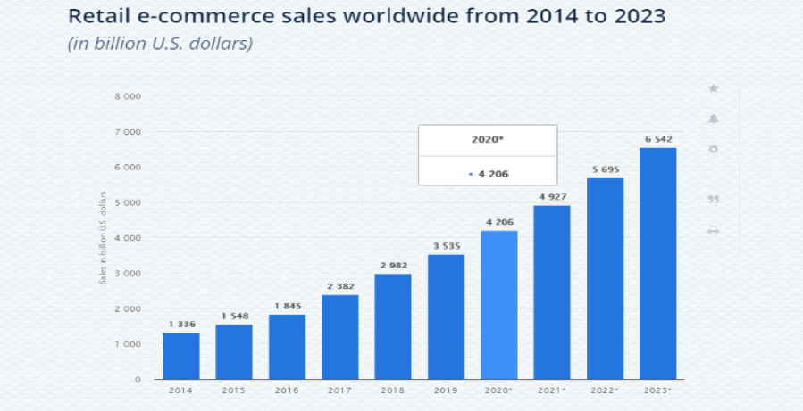 eCommerce-business-earn