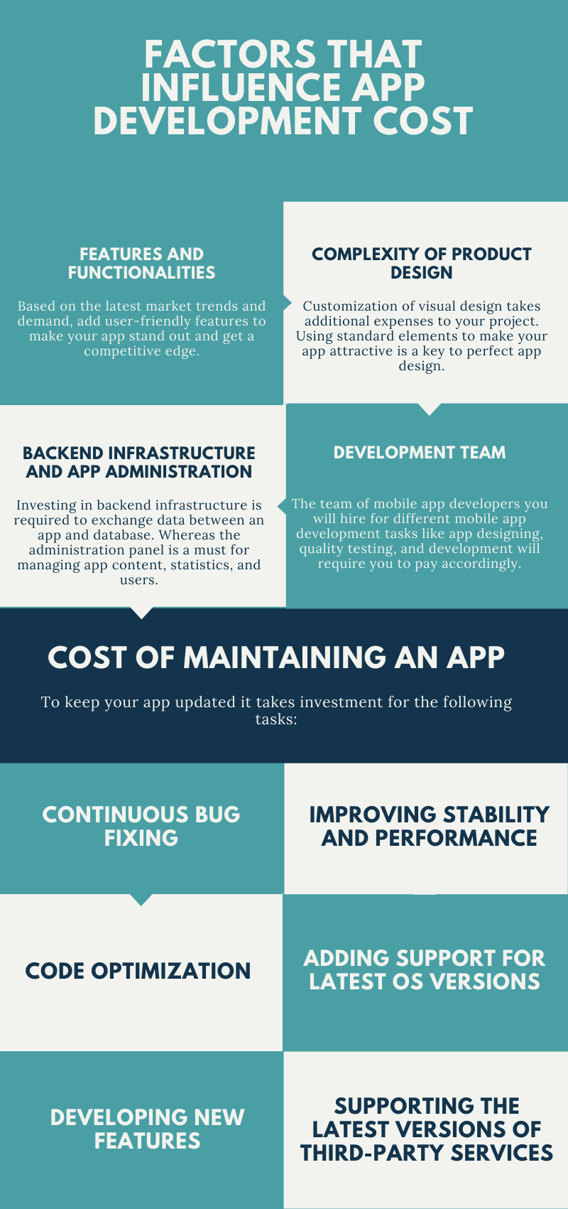 Factors that influence app development-cost