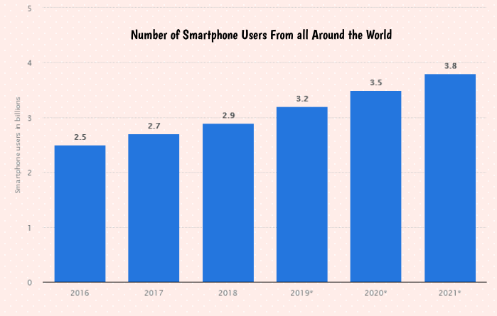 smartphone users-from-all-around-the-world