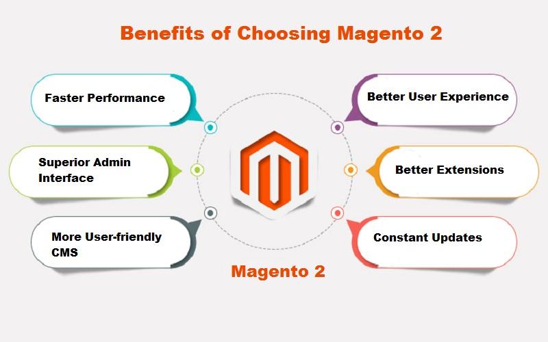 Benefits of Using Magento 2