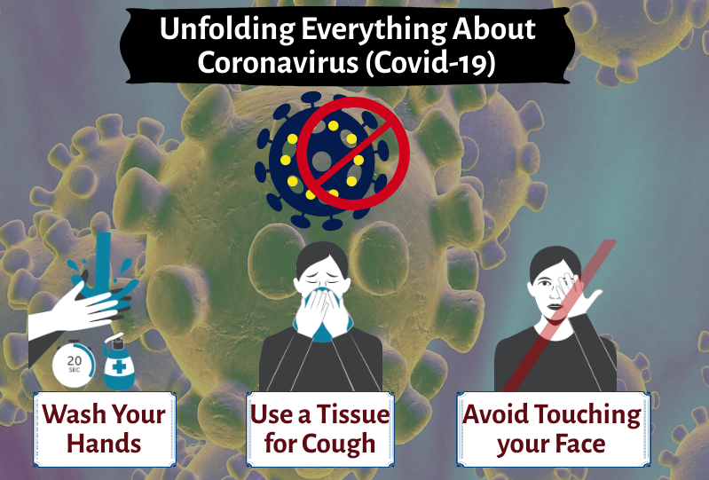 Unfolding Everything About Coronavirus (Covid-19)