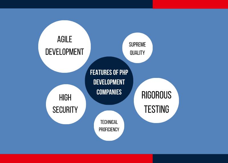 top php development company