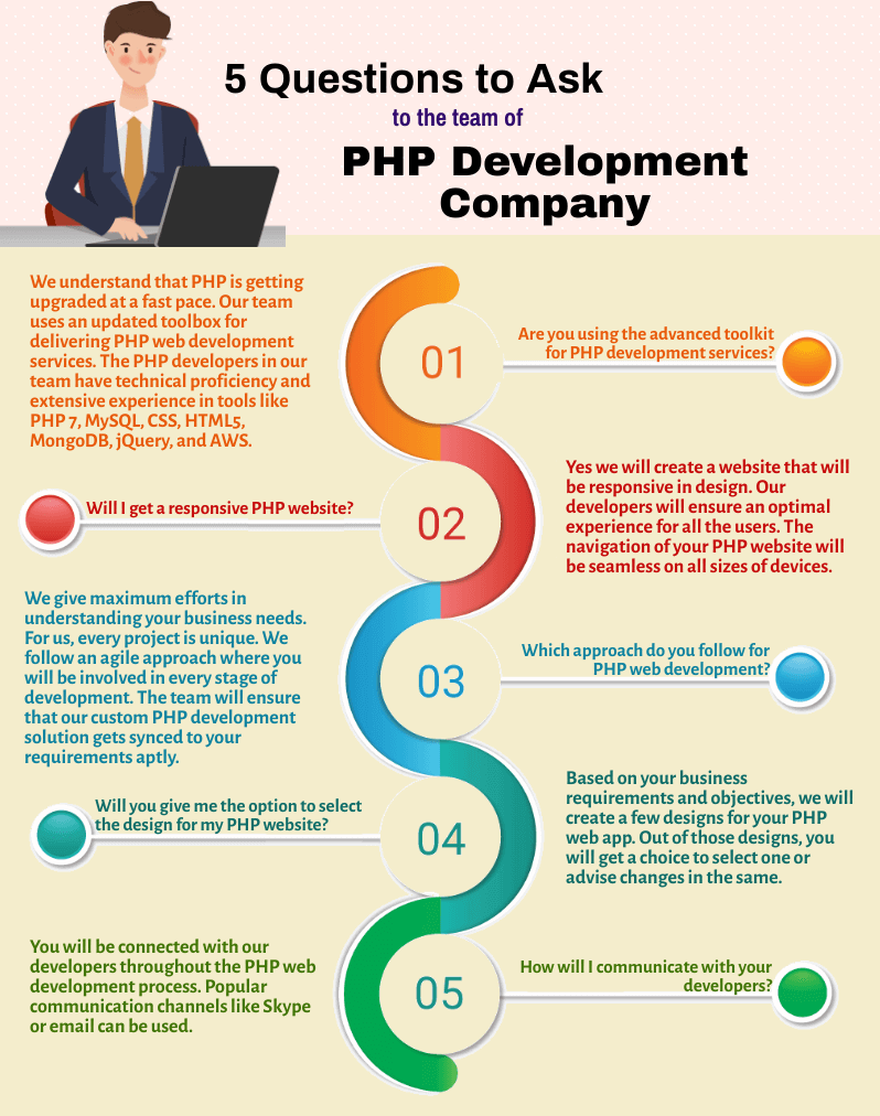 questions to ask for php development company