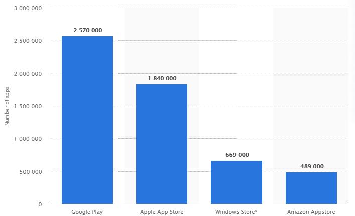 App-Graph