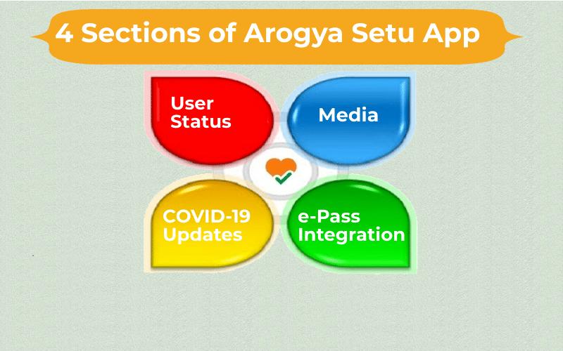 4 sections of-Arogya-Setu App
