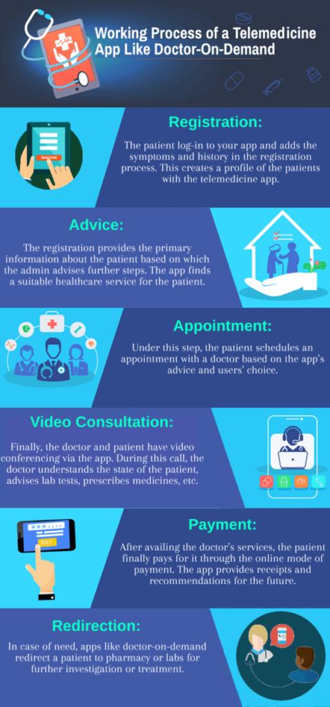 process of telemedicine app
