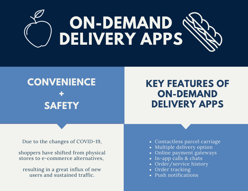On-Demand Delivery App – Deliver the-Essentials