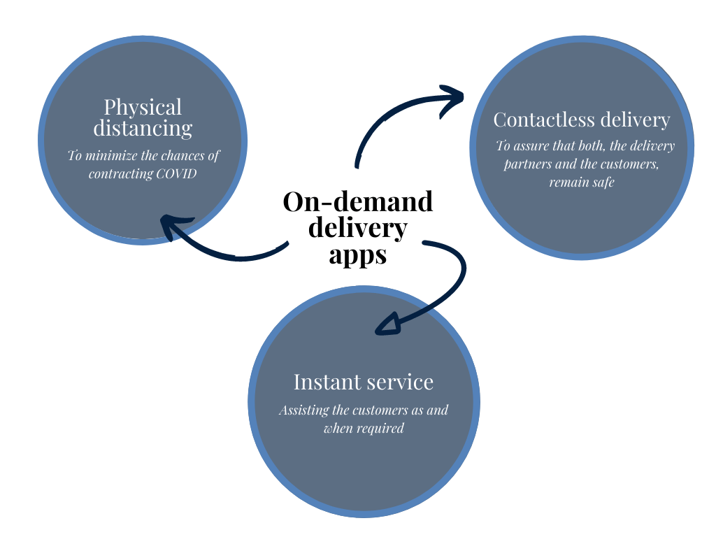 why on-demand delivery apps are-flourishing-right-now