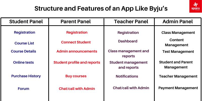 Structure and Features of an App-Like-Byju's