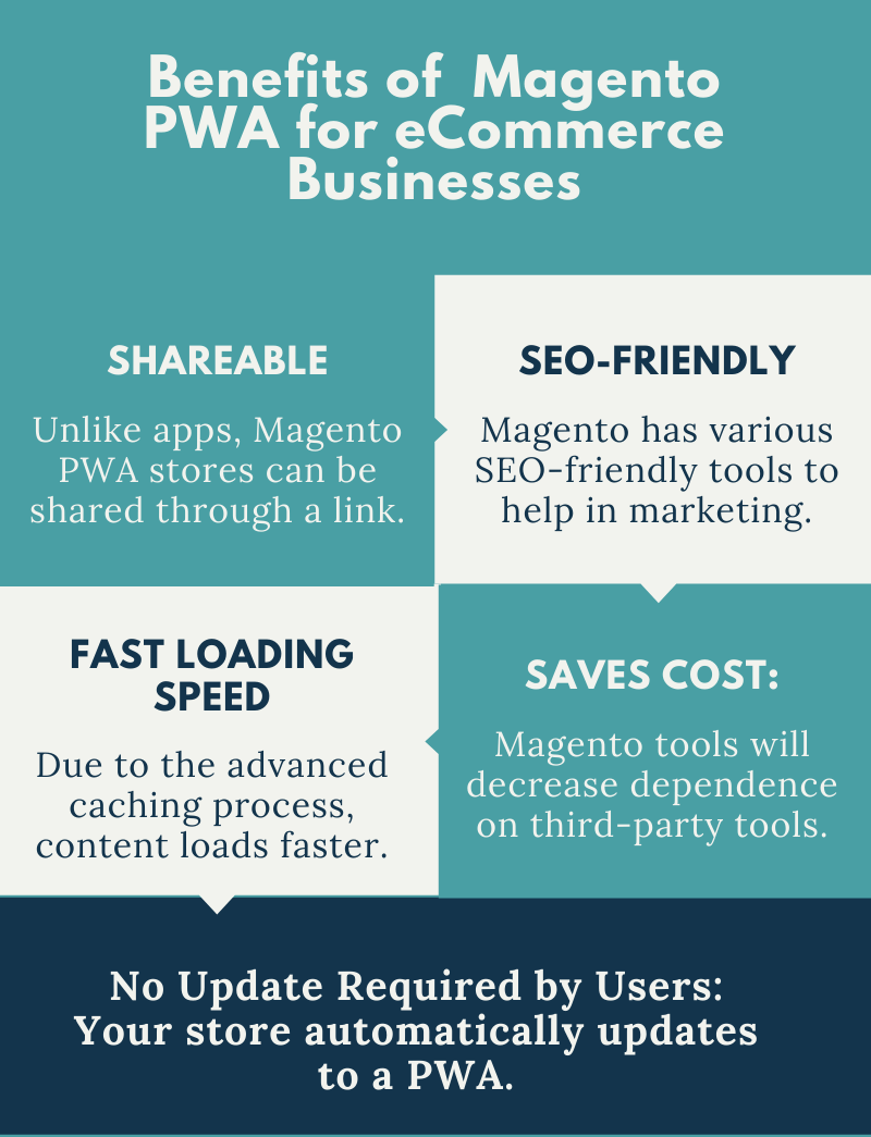 Benefits of Magento PWA for eCommerce-Businesses