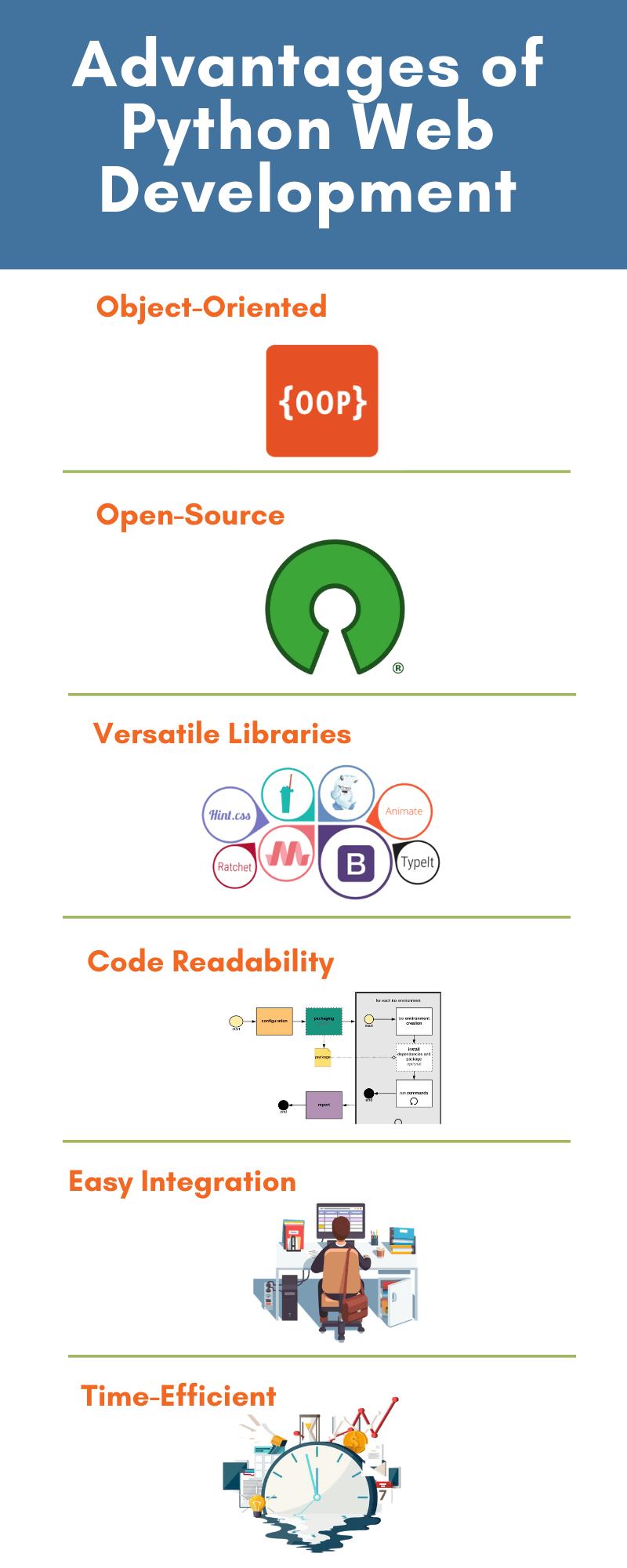 Advantages of Python Web-Development