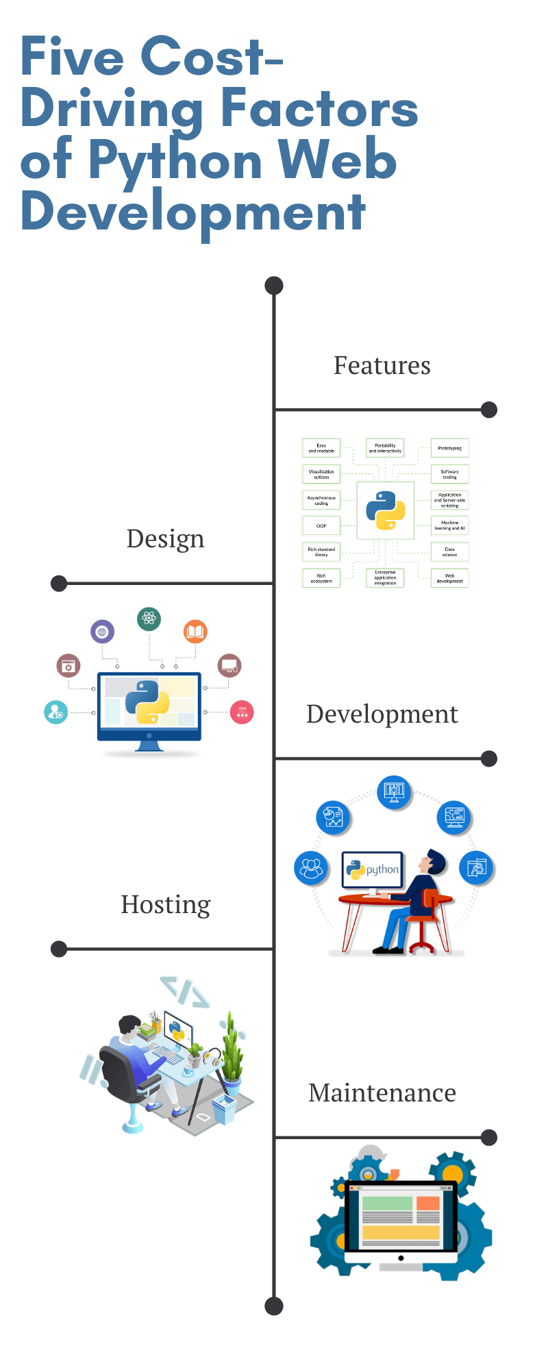 Five Cost-Driving Factors of Python-Web-Development