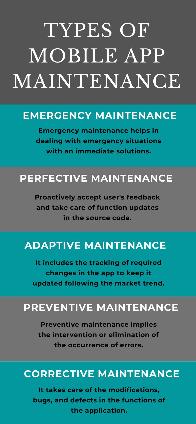 Types of mobile app-maintenance