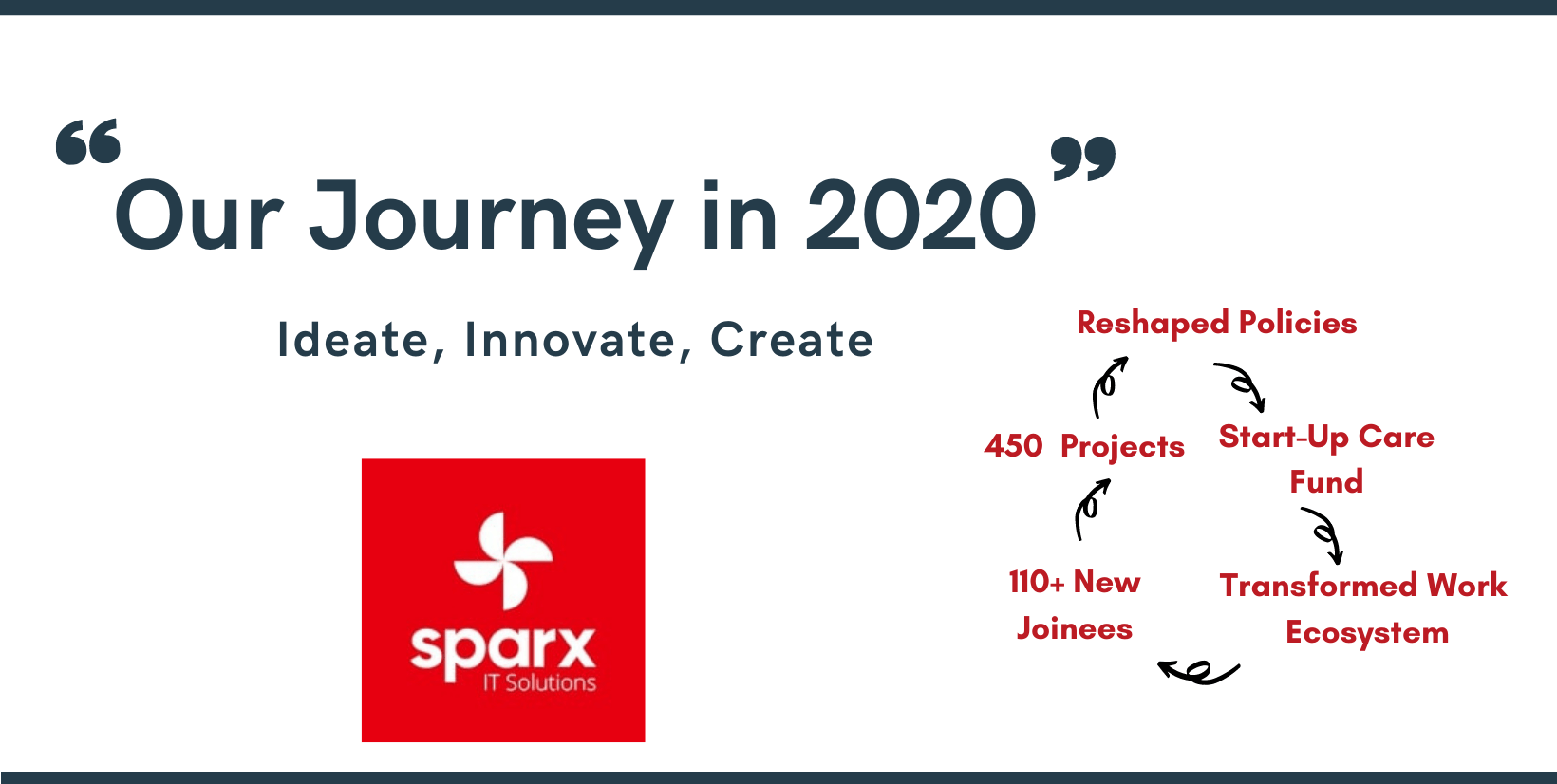 Journey in-2020