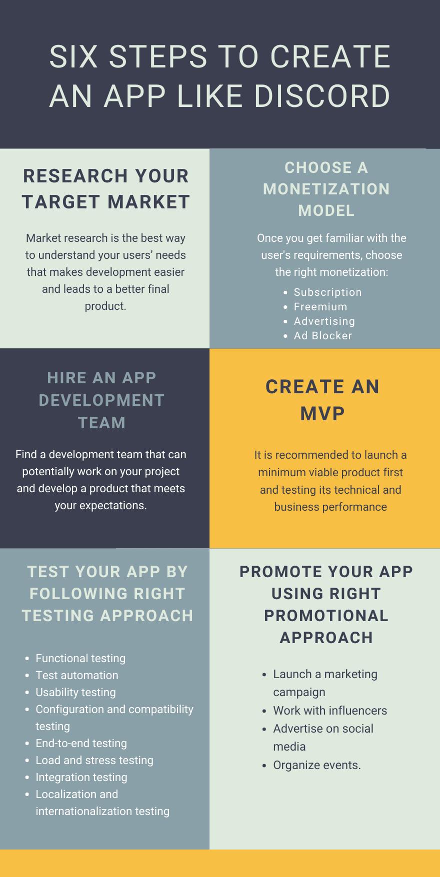 Six Steps To Create An app Like-Discord