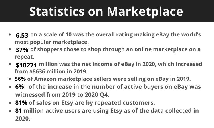 Statistics on-Marketplace