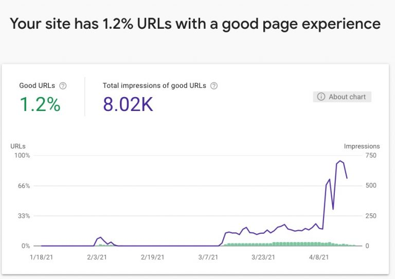 Search Console Page Experience