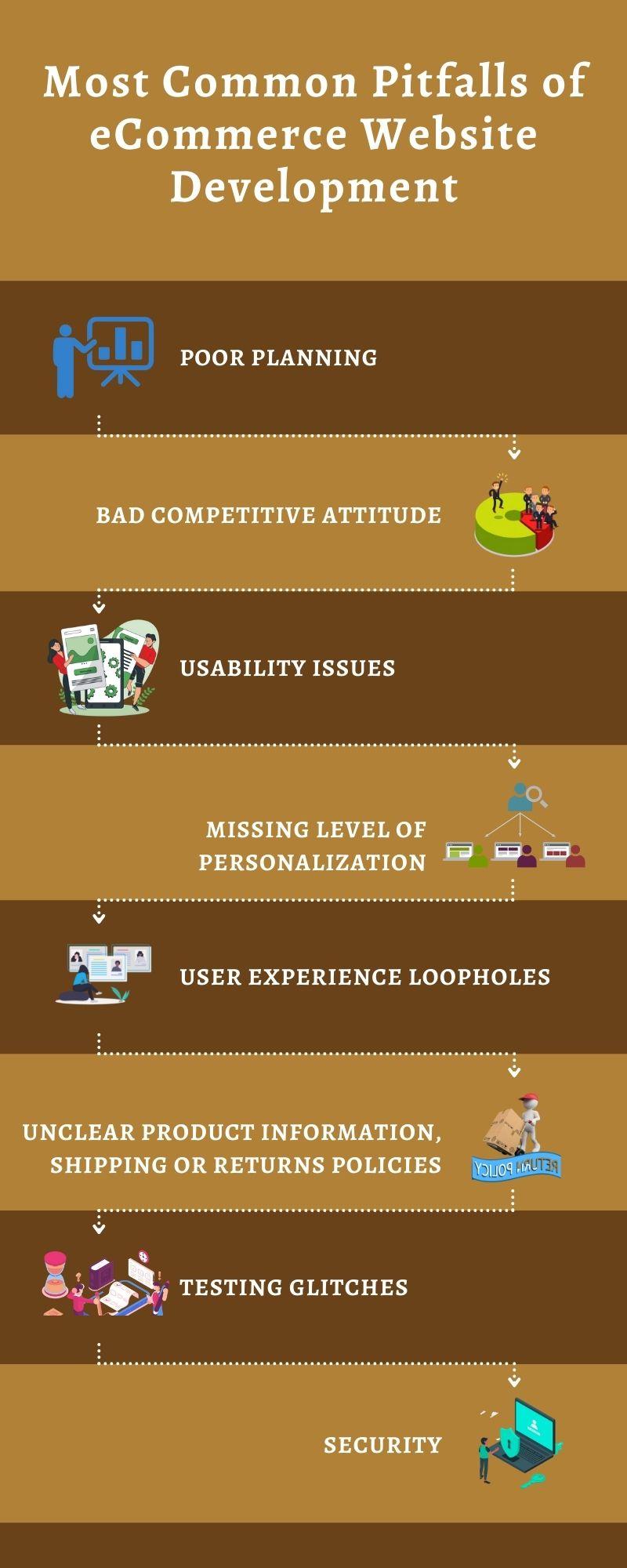 Most Common Pitfalls of eCommerce Website-Development