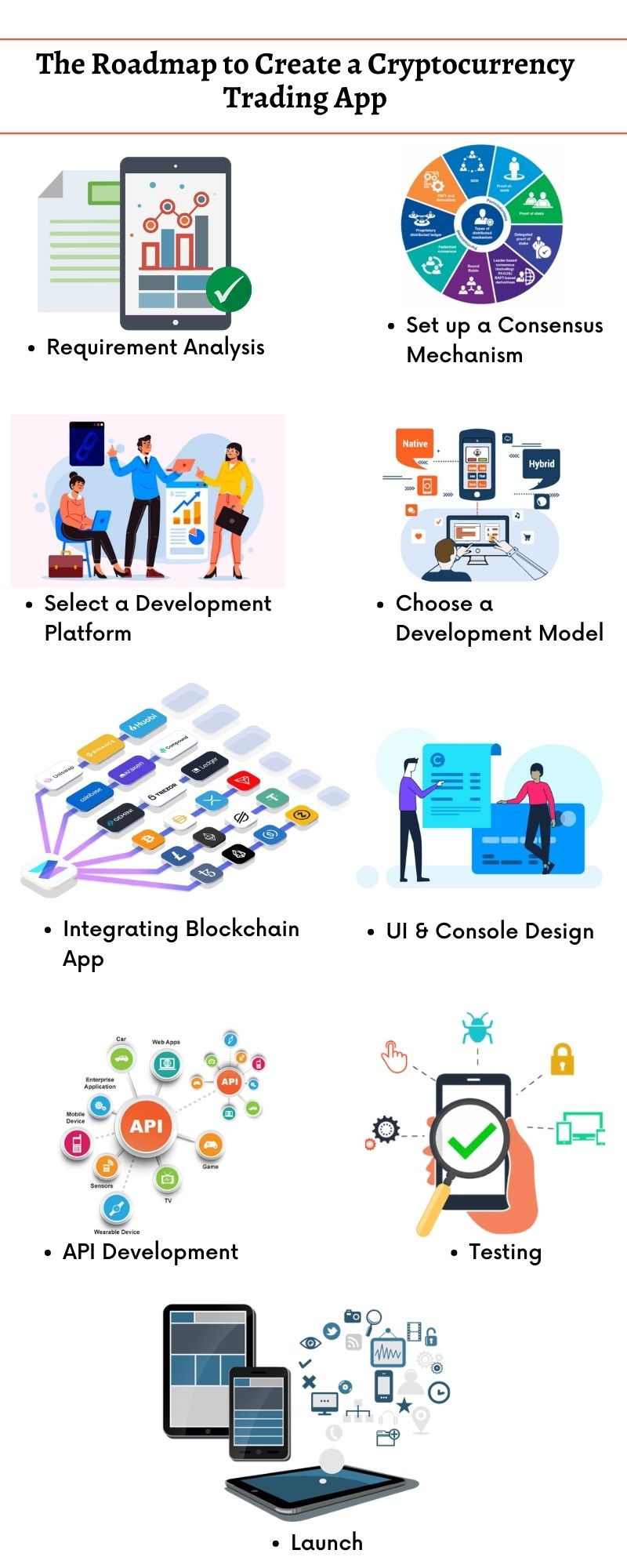 The Roadmap to Create a Cryptocurrency Trading-App