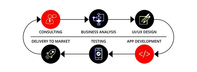 Full-cycle Development